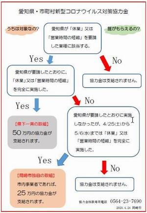 県 協力 金 愛知